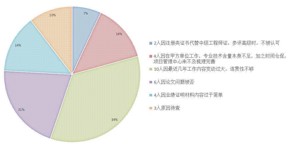 祝贺微思控股集团·微思咨询上海分公司877位客户通过2017年度评审,顺利获得上海市中级、高级工程师职称